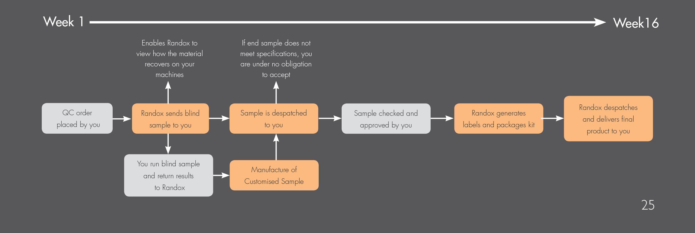 custom-control-timeline